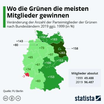 Infografik: Wo die Grünen die meisten Mitglieder gewinnen | Statista