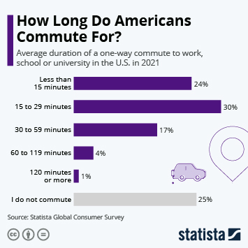 Infographic: How Long Do Americans Commute For? | Statista