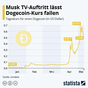 Link zu Musk TV-Auftritt lässt Dogecoin-Kurs fallen Infografik