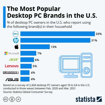 Infographic: The Most Popular Desktop Brands in the U.S.   Statista