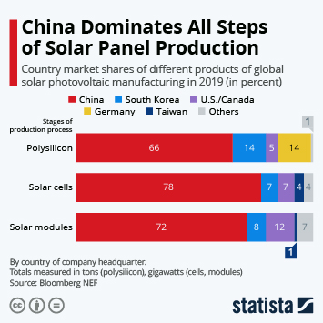 Infographic: China Dominates All Steps of Solar Panel Production | Statista