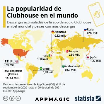 Infografía: ¿Está la app Clubhouse lista para la competencia?   Statista