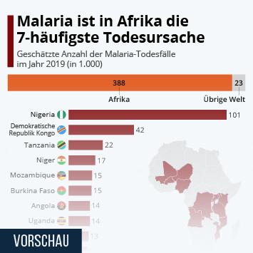 Link zu Malaria ist in Afrika die 7-häufigste Todesursache Infografik