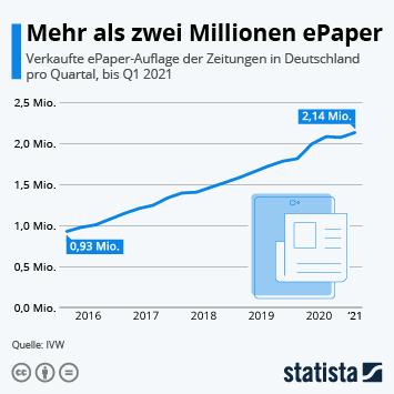 Infografik: Mehr als zwei Millionen ePaper | Statista