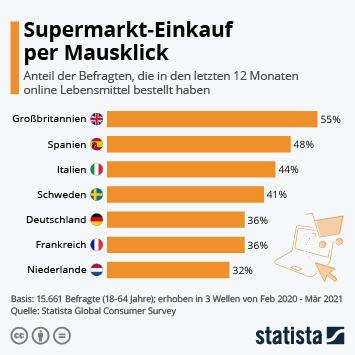 Infografik: Supermarkt-Einkauf per Mausklick | Statista
