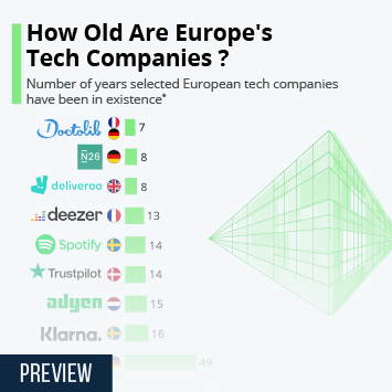 Link to Biotechnology in Europe Infographic - How Old Are Europe's Tech Companies ? Infographic