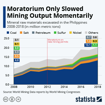 Infographic: Moratorium Only Slowed Mining Output Momentarily   Statista