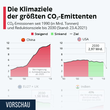 Infografik: Die Klimaziele der größten CO₂-Emittenten | Statista
