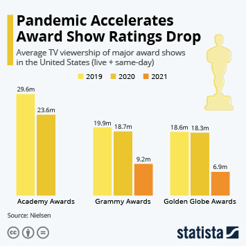 Link to Pandemic Accelerates Award Show Ratings Drop Infographic