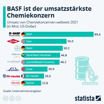 Infografik: BASF ist der umsatzstärkste Chemiekonzern | Statista