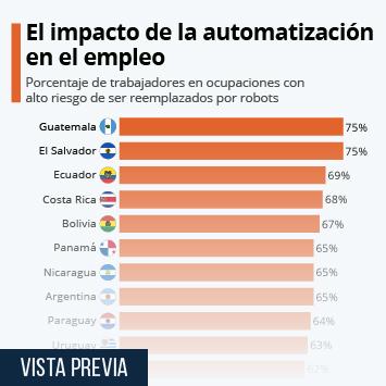 Infografía - ¿Cuántos trabajadores podrían ser reemplazados por robots?