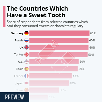Infographic: The Countries Which Have a Sweet Tooth   Statista