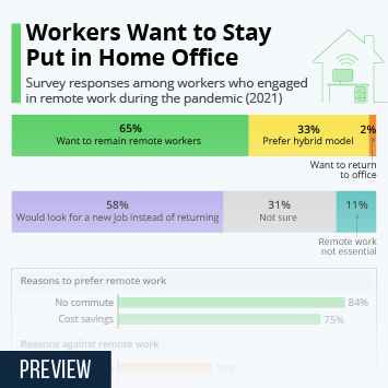 Infographic: Workers Want to Stay Put in Home Office | Statista