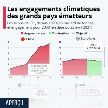 Infographie: Les engagements climatiques des grands pays émetteurs | Statista