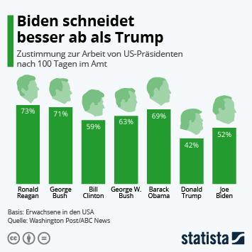 Infografik: Biden schneidet besser ab als Trump | Statista