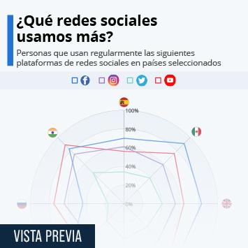 Infografía: ¿Qué redes sociales usamos más? | Statista