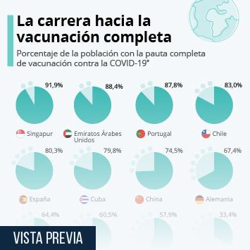 Infografía: ¿Qué porcentaje de la población está completamente vacunada contra la COVID-19? | Statista