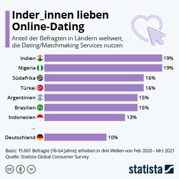 Infografik: Inder_innen lieben Online-Dating | Statista