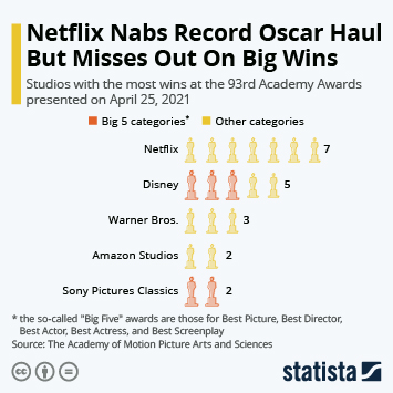Link to Netflix Nabs Record Oscar Haul But Misses Out On Big Wins Infographic