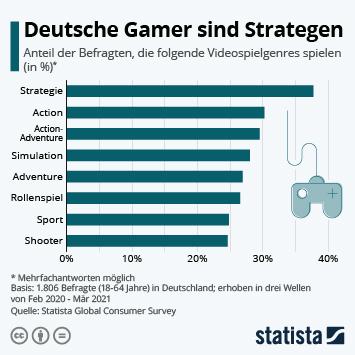 Infografik: Deutsche Gamer sind Strategen   Statista