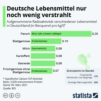 Link zu Lebensmittelsicherheit in Deutschland Infografik - Deutsche Lebensmittel nur noch wenig verstrahlt Infografik