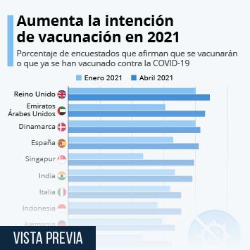 Infografía: La intención de vacunación contra el coronavirus aumenta desde enero | Statista