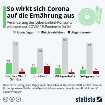 Infografik: So wirkt sich Corona auf die Ernährung aus   Statista