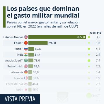 Infografía: Estados Unidos y China, los mayores gastadores militares del mundo   Statista