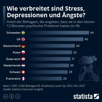 Infografik: Wie verbreitet sind Stress, Depressionen und Ängste? | Statista