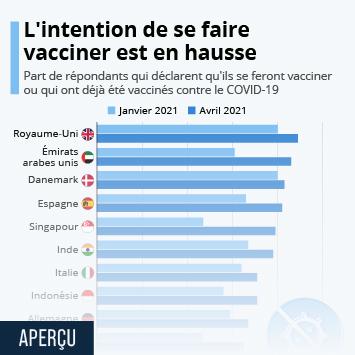 Lien vers L'intention de se faire vacciner est en hausse Infographie