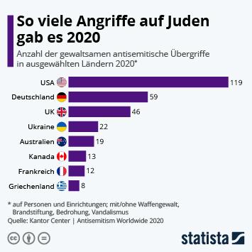 Infografik: So viele Angriffe auf Juden gab es 2020 | Statista