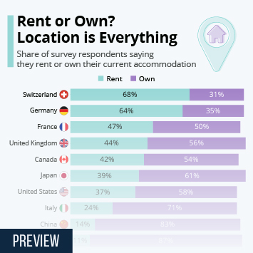 Infographic: Rent or Own? Location is Everything | Statista