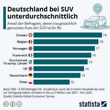 Infografik: Wo SUVs besonders beliebt sind | Statista