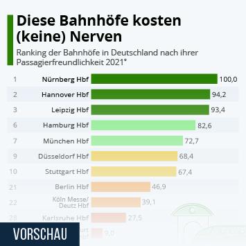 Infografik: Diese Bahnhöfe kosten (keine) Nerven | Statista