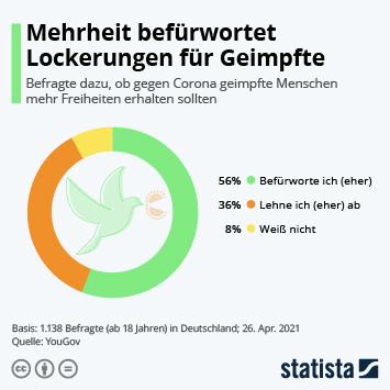 Link zu Mehrheit befürwortet Lockerungen für Geimpfte Infografik