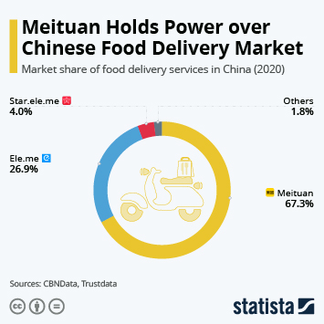 Infographic: Meituan Holds Power over Chinese Food Delivery Market | Statista