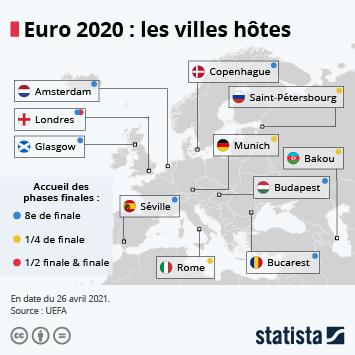 Infographie: Les villes qui accueillent l'Euro 2020   Statista