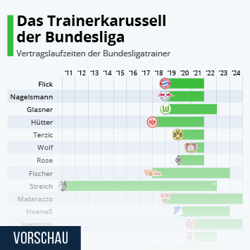 Infografik: Das Trainerkarussell der Bundesliga | Statista