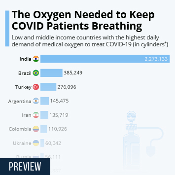 Infographic: The Oxygen Needed to Keep COVID Patients Breathing | Statista