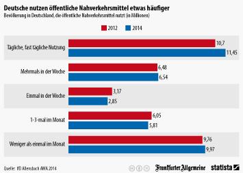 Infografik - Bevölkerung in Deutschland, die öffentlichen Nahverkehrsmittel nutzt
