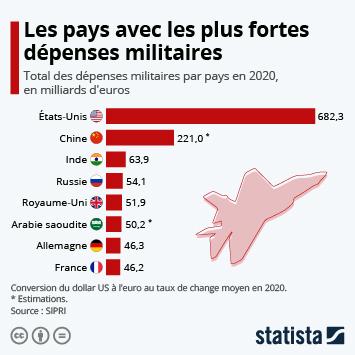 Infographie: Les pays avec les plus fortes dépenses militaires | Statista
