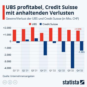 Infografik: Finanzielle Entwicklung der Schweizer Großbanken | Statista