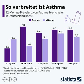 Infografik: So verbreitet ist Asthma | Statista