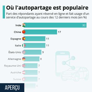 Infographie: Où l'autopartage est populaire (et où non) | Statista