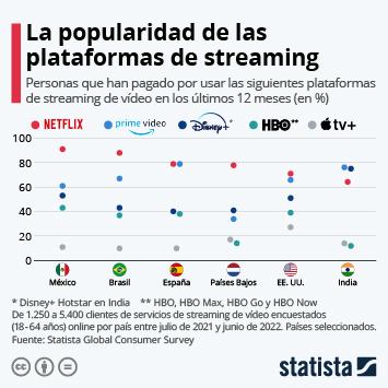 Infografía: La popularidad de las plataformas de streaming | Statista
