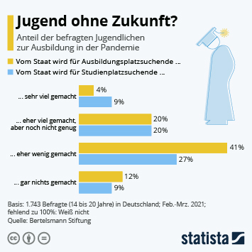 Infografik: Jugend ohne Zukunft? | Statista