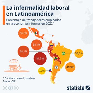 Infografía: ¿A cuánto asciende el empleo informal en América Latina? | Statista