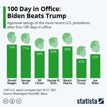 Infographic: 100 Days in Office: Biden Beats Trump | Statista