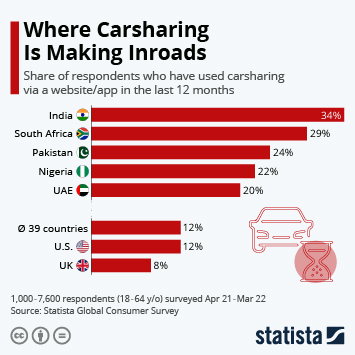 Infographic: Where Carsharing Is Making Inroads | Statista