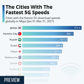 Infographic: The Cities With The Fastest 5G Speeds | Statista